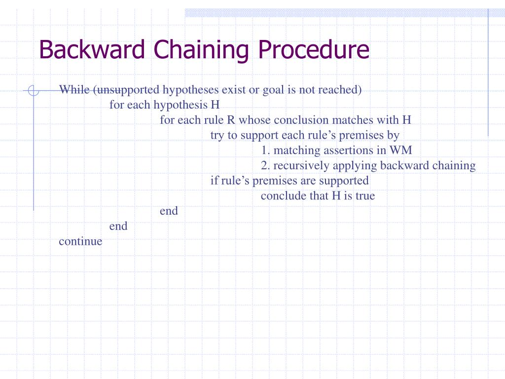 Backward Chaining Procedure