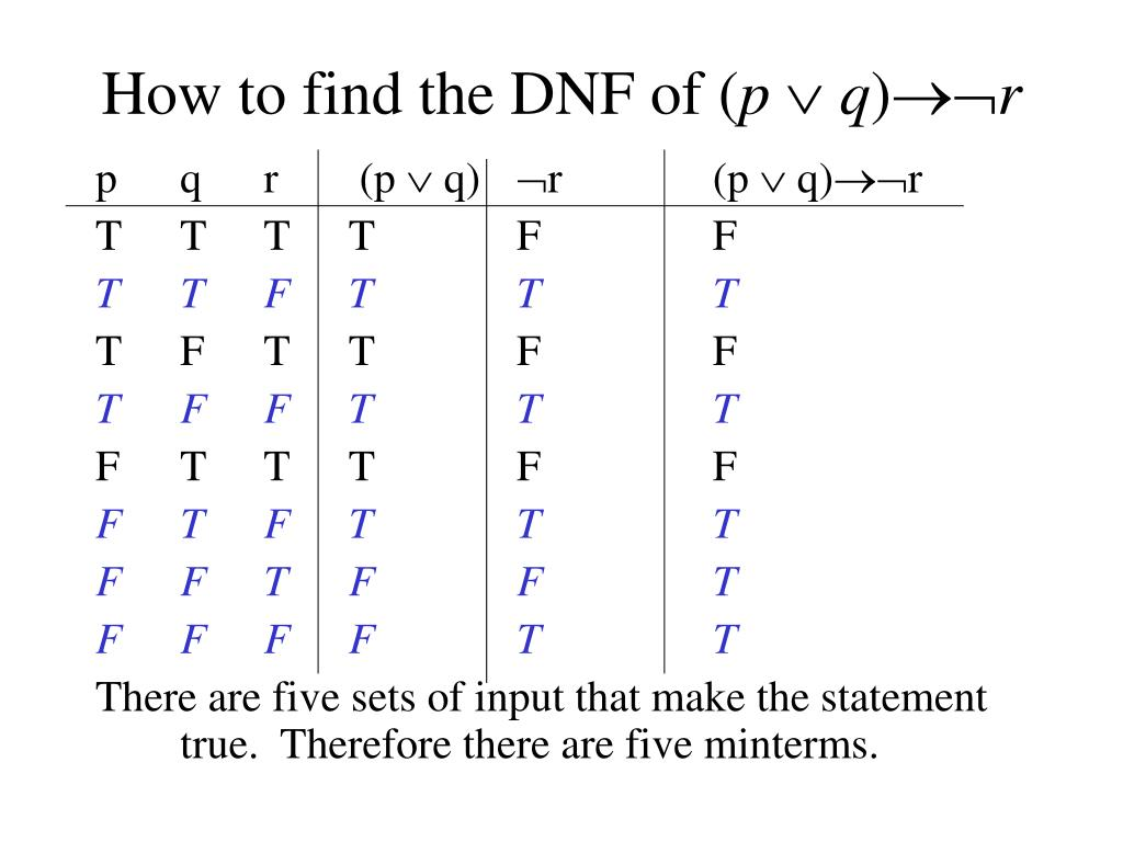 How to find the DNF of (