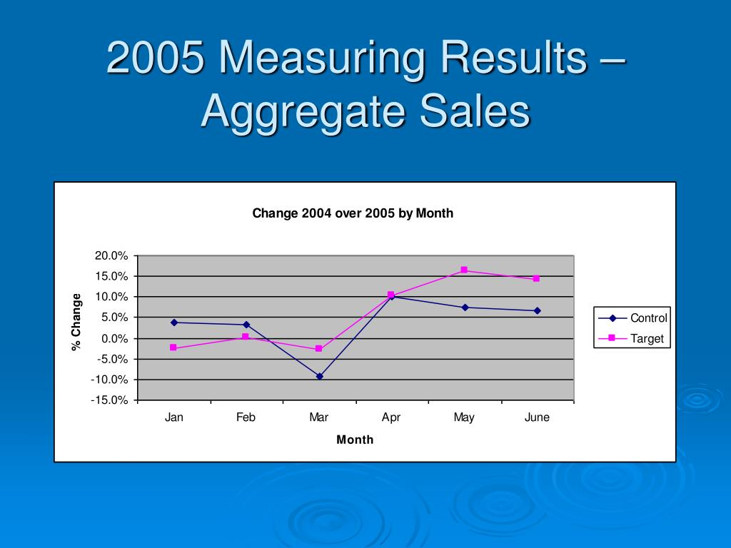 2005 Measuring Results – Aggregate Sales