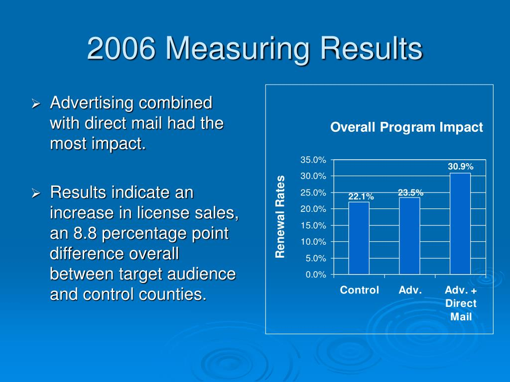 2006 Measuring Results