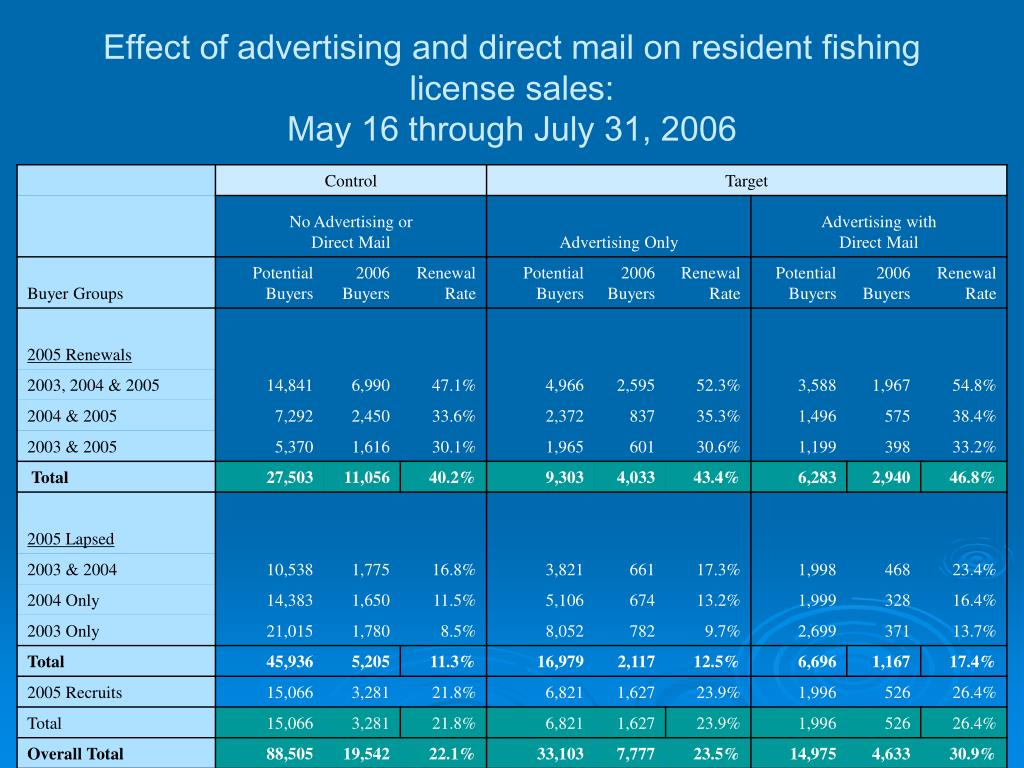 Effect of advertising and direct mail on resident fishing license sales:
