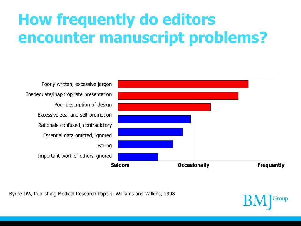 How frequently do editors encounter manuscript problems?