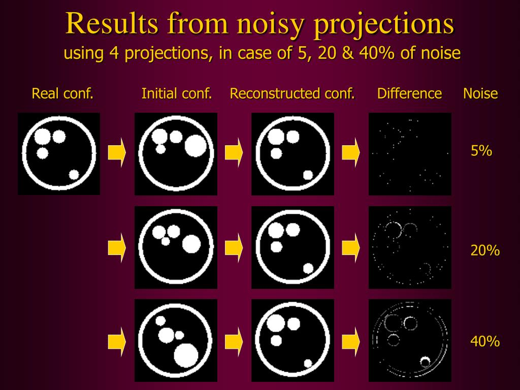 Results from noisy projections