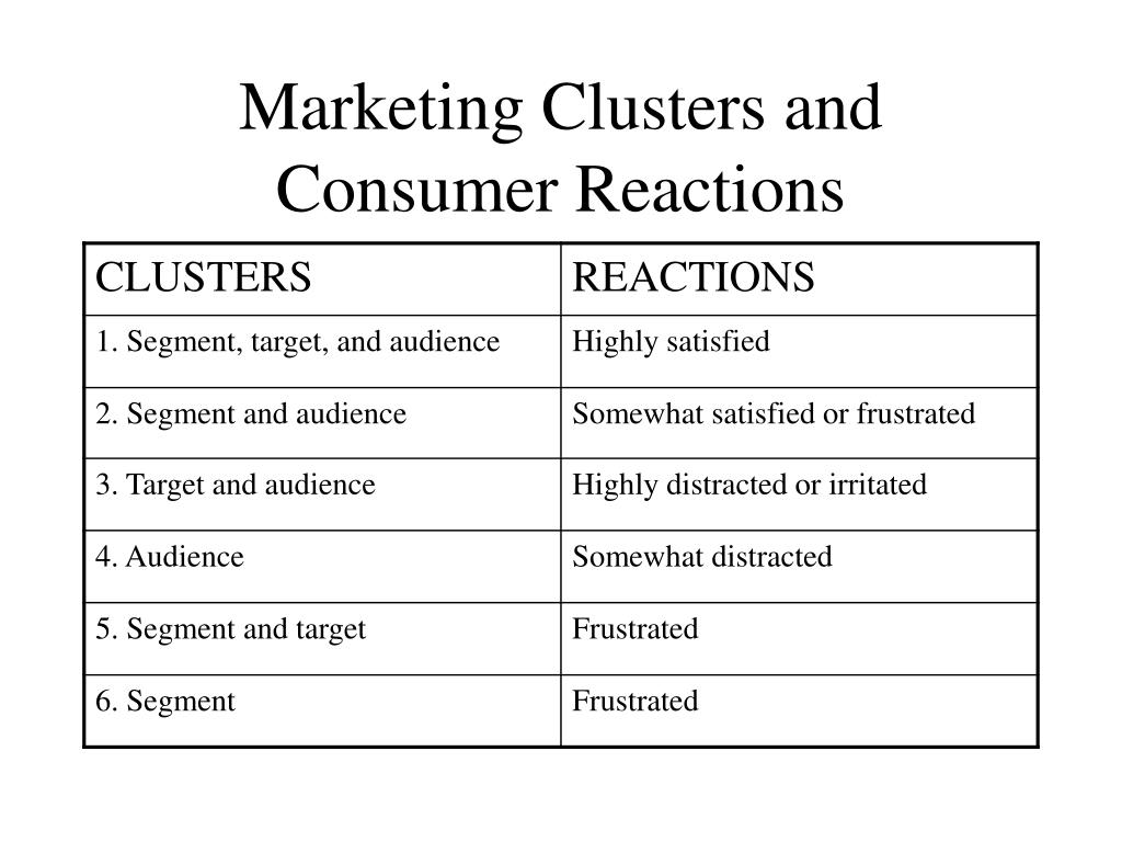 Marketing Clusters and Consumer Reactions