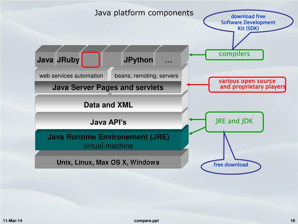 Java platform components
