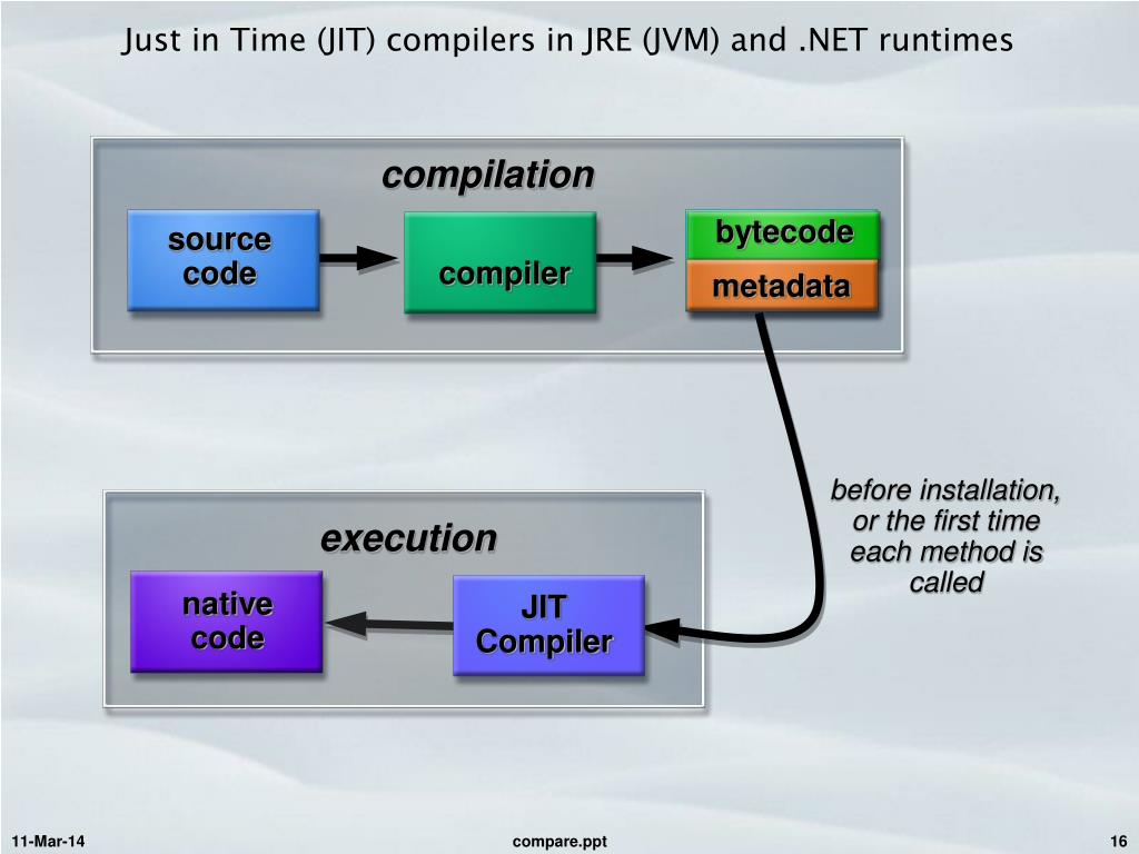 Just in Time (JIT) compilers in JRE (JVM) and .NET runtimes