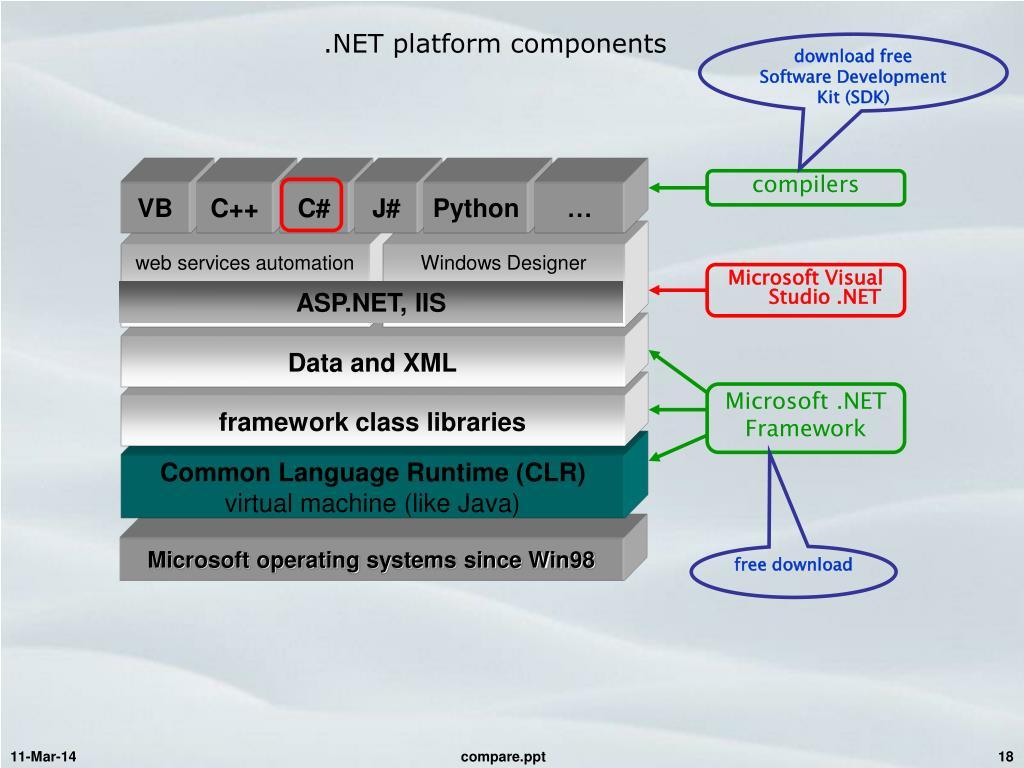 .NET platform components
