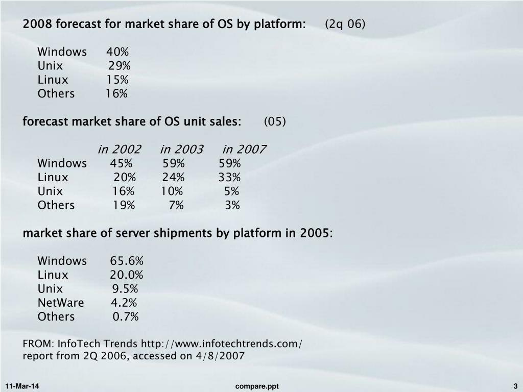 2008 forecast for market share of OS by platform: