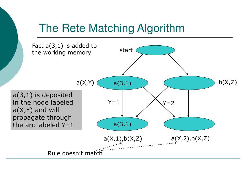The Rete Matching Algorithm