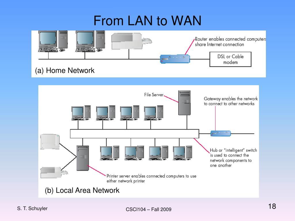 From LAN to WAN