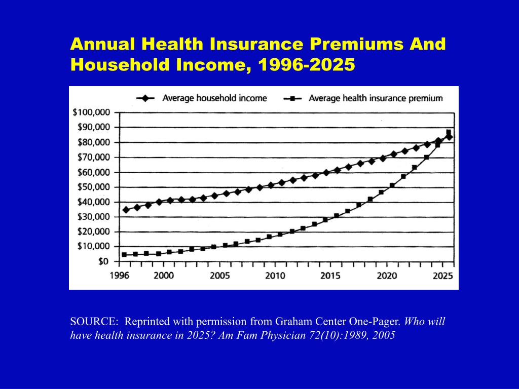 Annual Health Insurance Premiums And Household Income, 1996-2025
