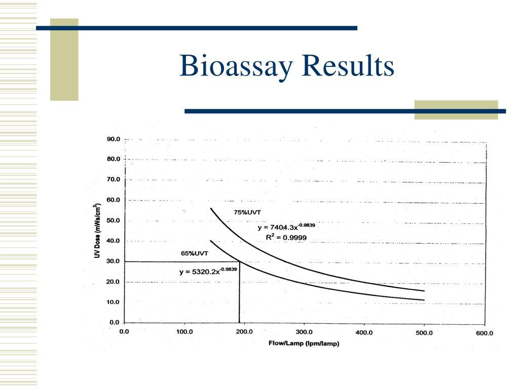 Bioassay Results