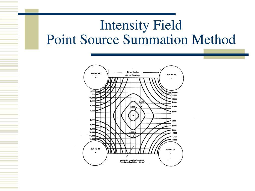 Intensity Field