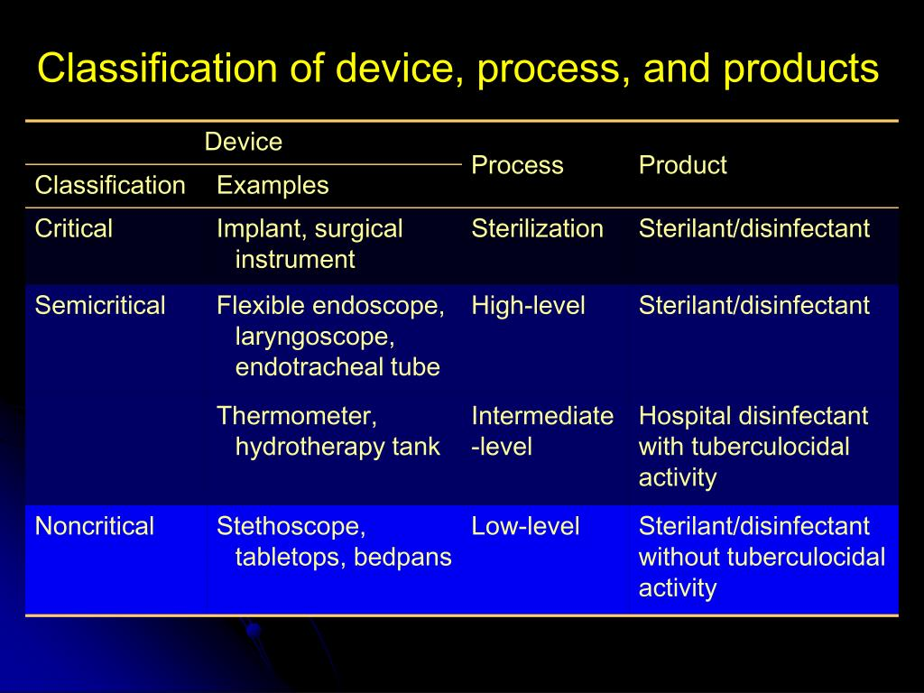 Classification of device, process, and products