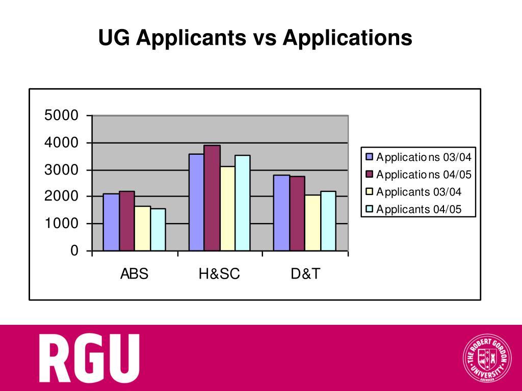 UG Applicants vs Applications