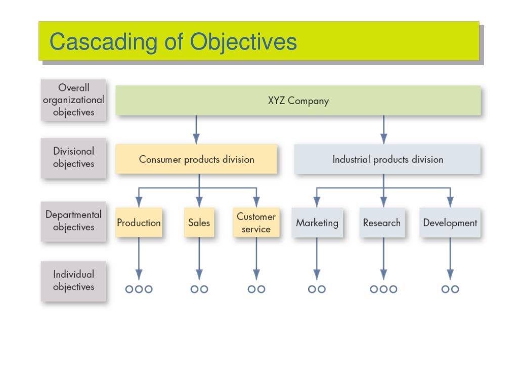 Cascading of Objectives