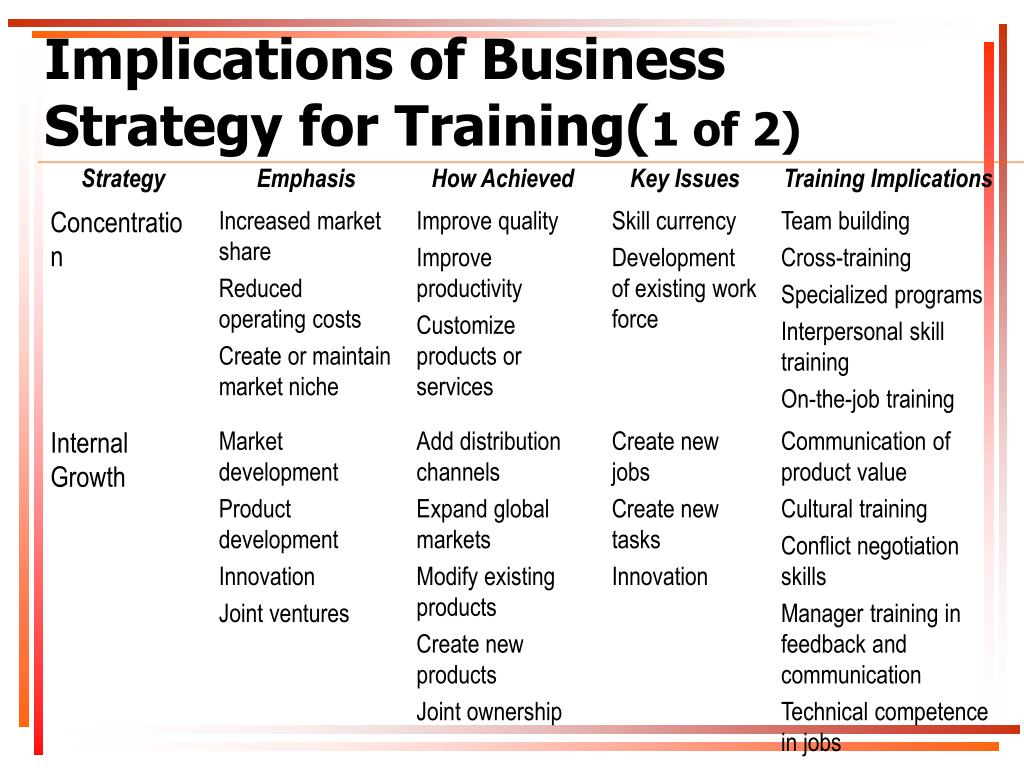 strategic implications of trends on business organisations Ment of the sales force relative to three distinctive business unit strategies  of  activities such as direct selling, after sales service, and staying abreast of market  trends,  a) a product organization in differentiated defenders with a product.