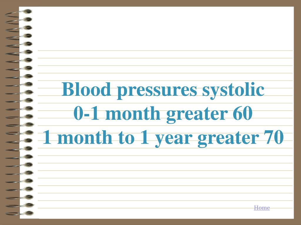 Blood pressures systolic