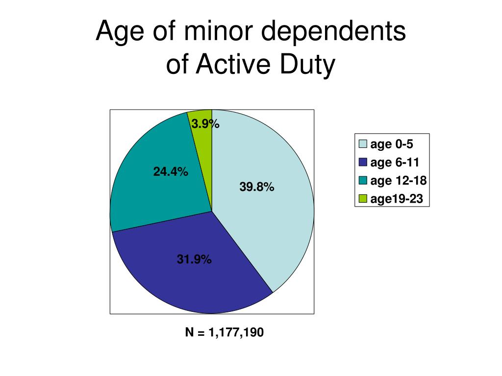 Age of minor dependents
