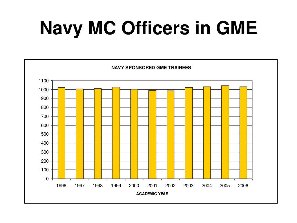 Navy MC Officers in GME