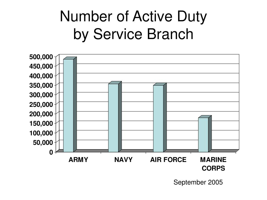 Number of Active Duty