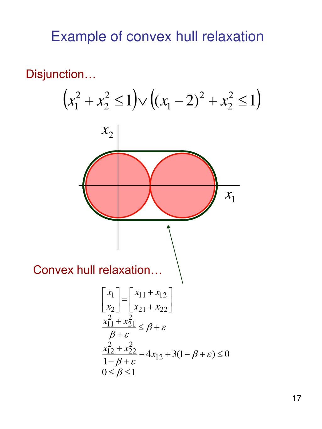 Convex hull relaxation…