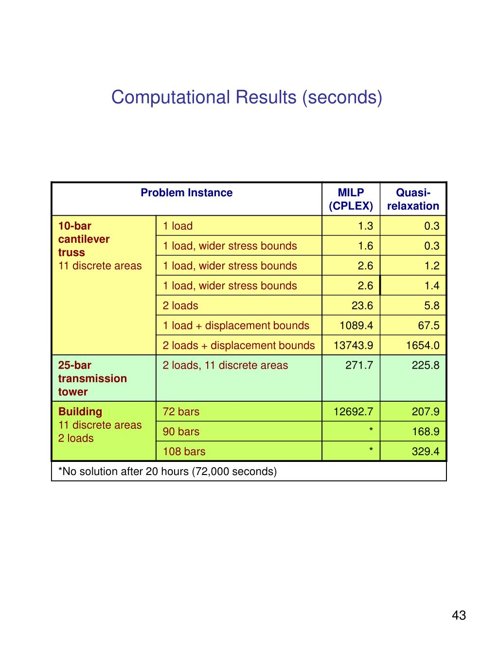 Computational Results (seconds)