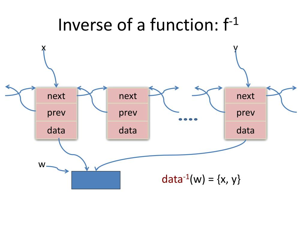 Inverse of a function: f
