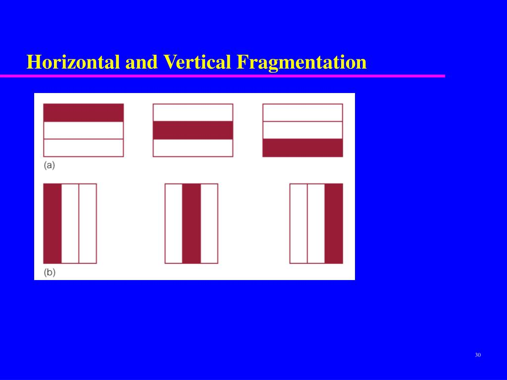 Horizontal and Vertical Fragmentation