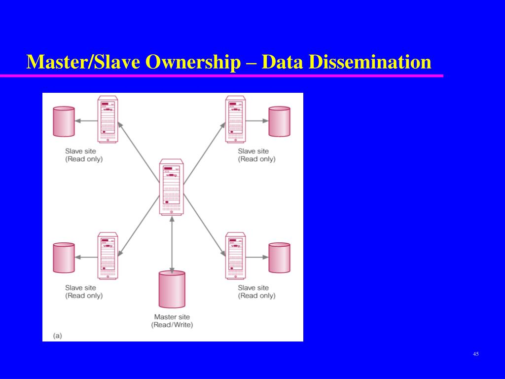 Master/Slave Ownership – Data Dissemination