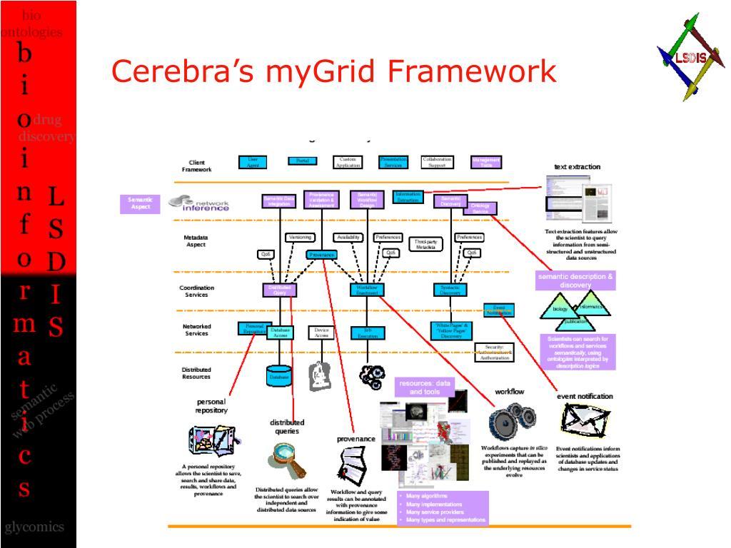 Cerebra's myGrid Framework