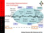 knowledge representation and ontologies