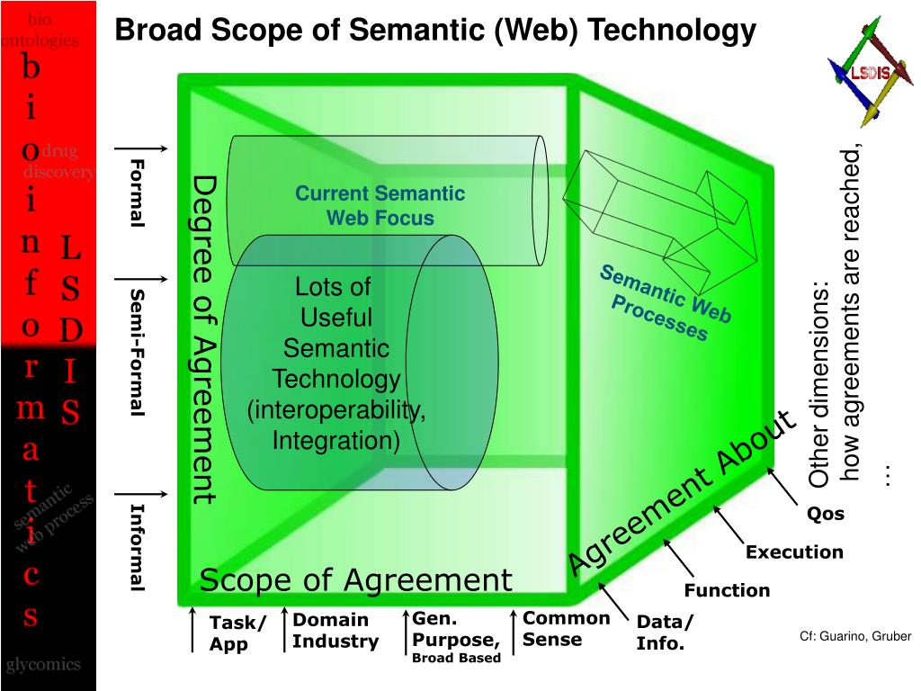 Current Semantic