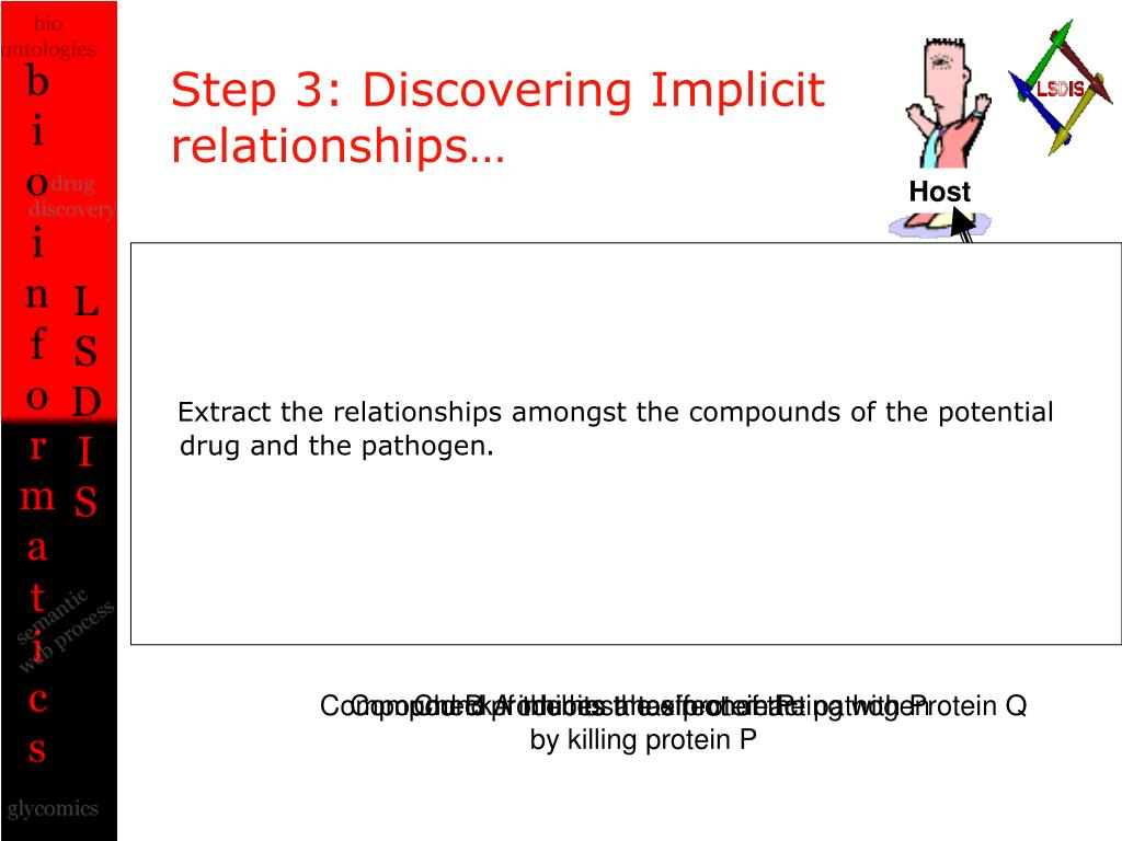 Step 3: Discovering Implicit relationships…