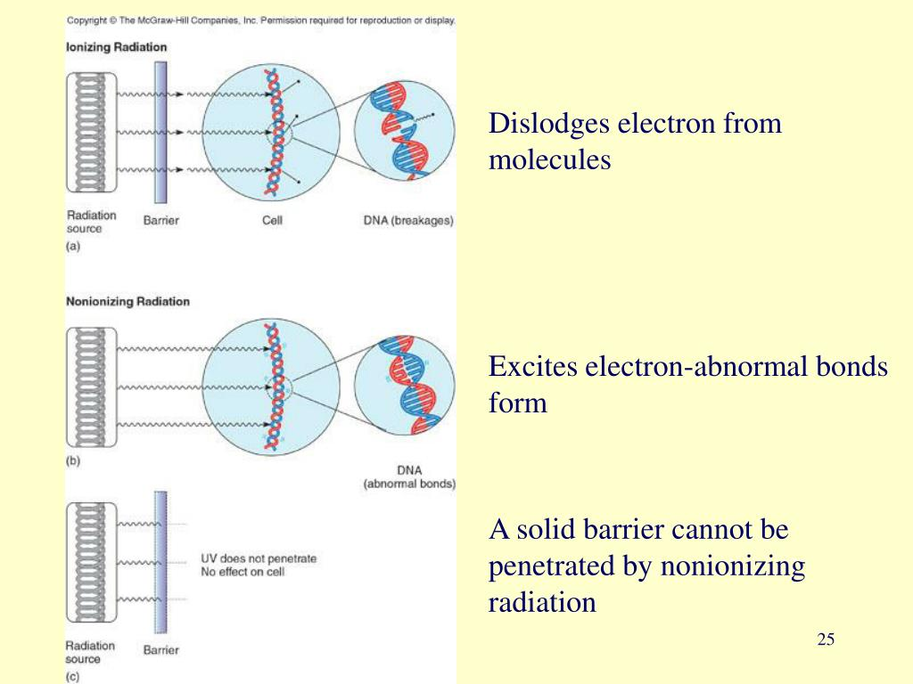 Dislodges electron from molecules