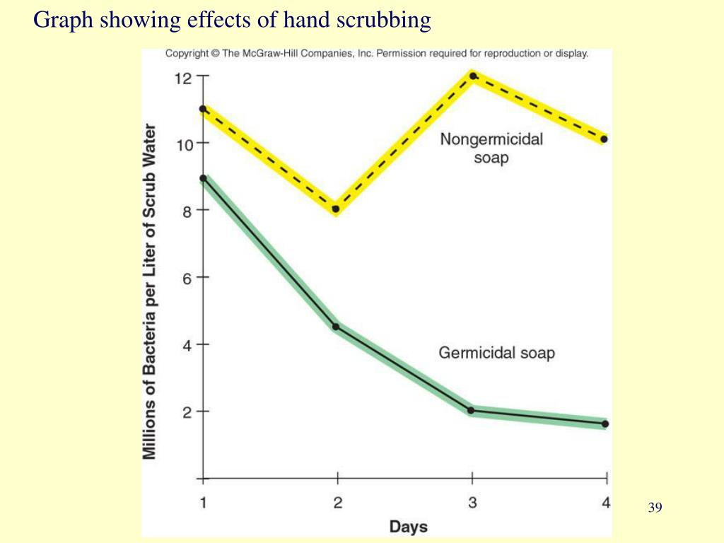 Graph showing effects of hand scrubbing