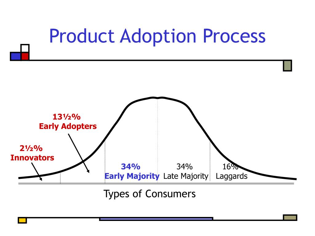 Product Adoption Process