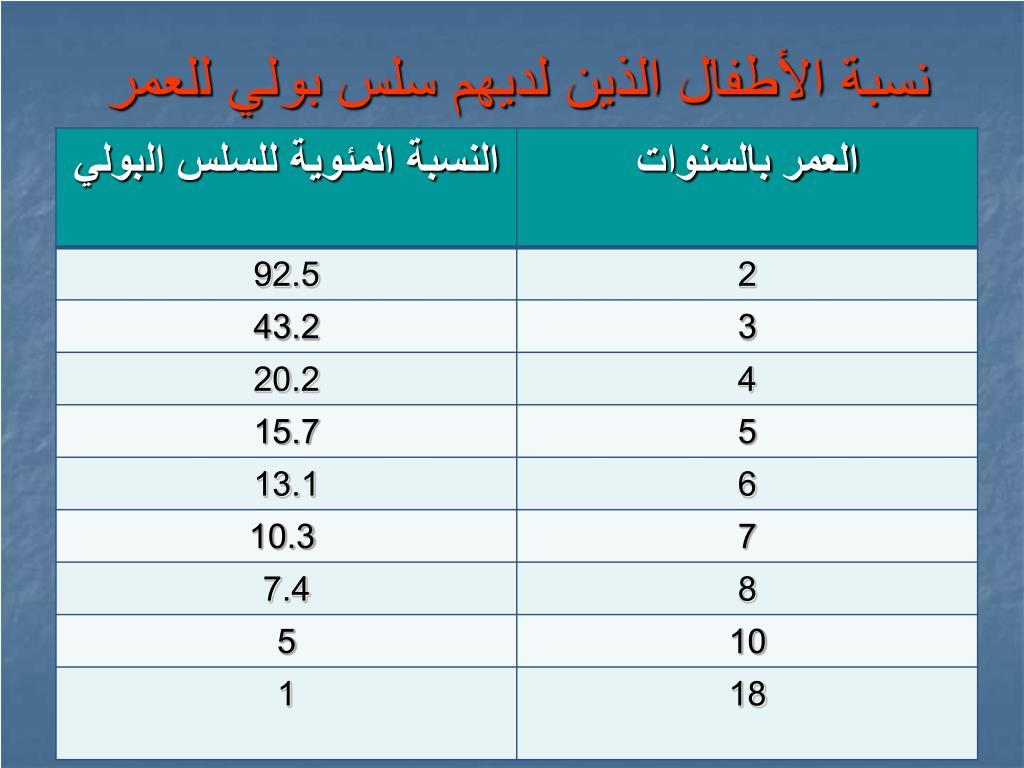 نسبة الأطفال الذين لديهم سلس بولي للعمر