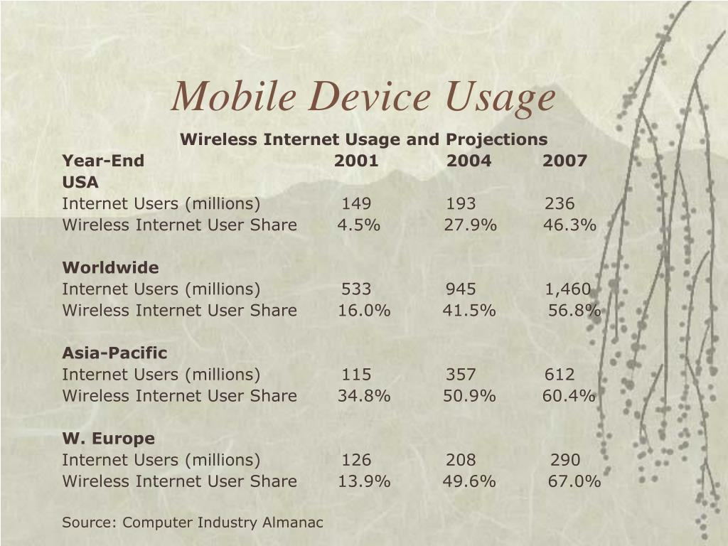 Mobile Device Usage