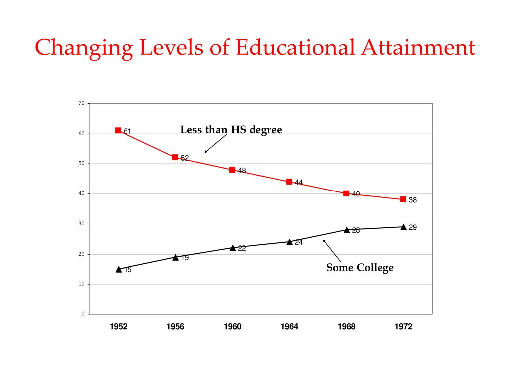 Changing Levels of Educational Attainment