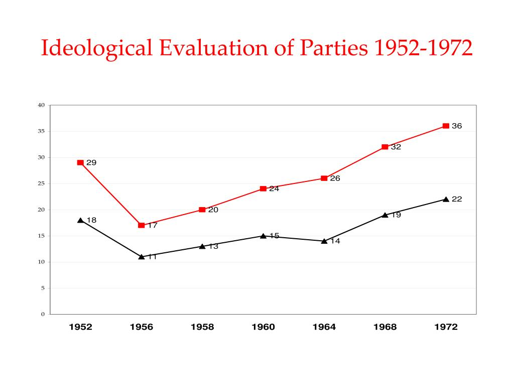 Ideological Evaluation of Parties 1952-1972