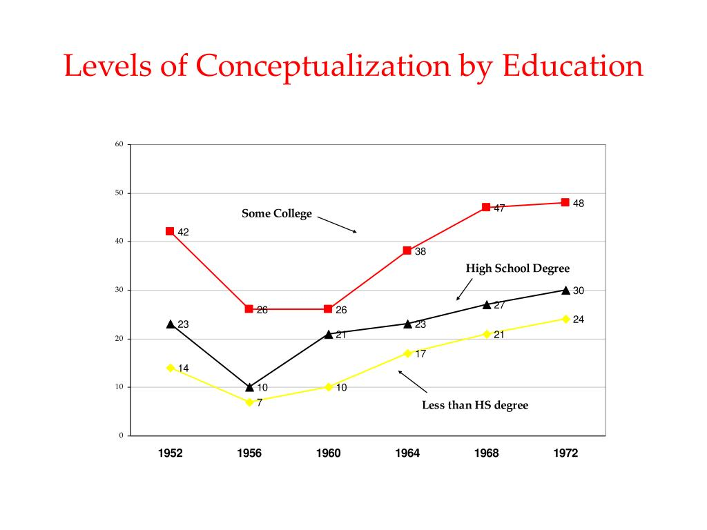 Levels of Conceptualization by Education