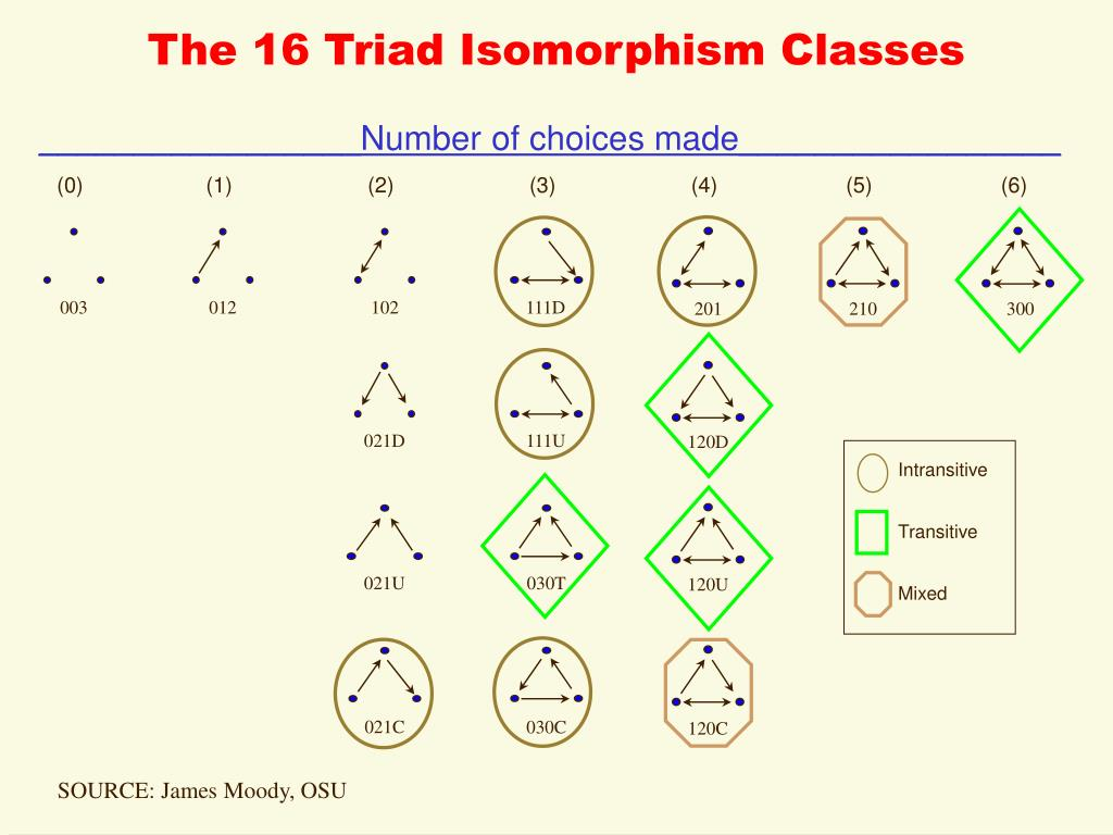 The 16 Triad Isomorphism Classes