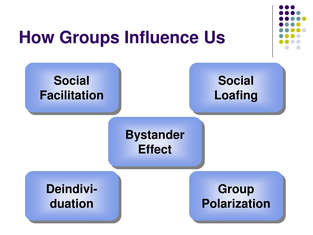 How Groups Influence Us