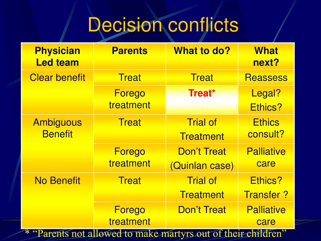 Decision conflicts