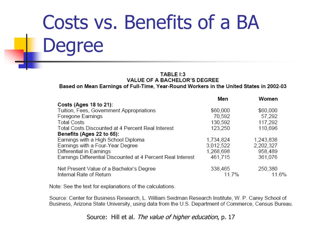 Costs vs. Benefits of a BA Degree