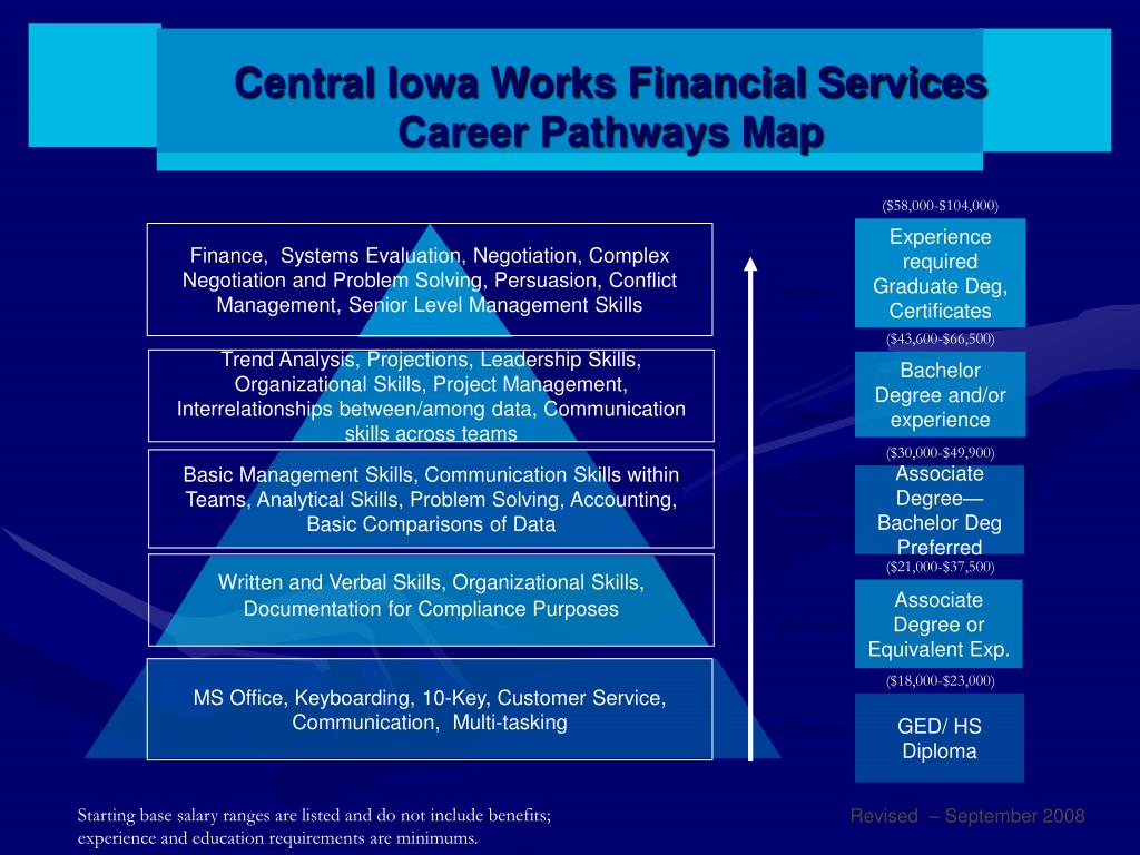Central Iowa Works Financial Services
