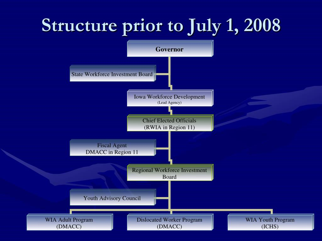 Structure prior to July 1, 2008