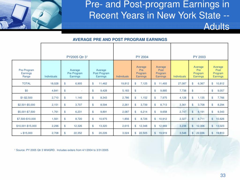 Pre- and Post-program Earnings in Recent Years in New York State --Adults