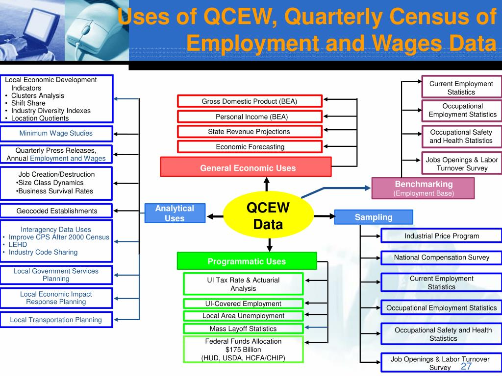Uses of QCEW, Quarterly Census of Employment and Wages Data